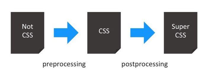 Постпроцессоры CSS для начинающих: советы и ресурсы