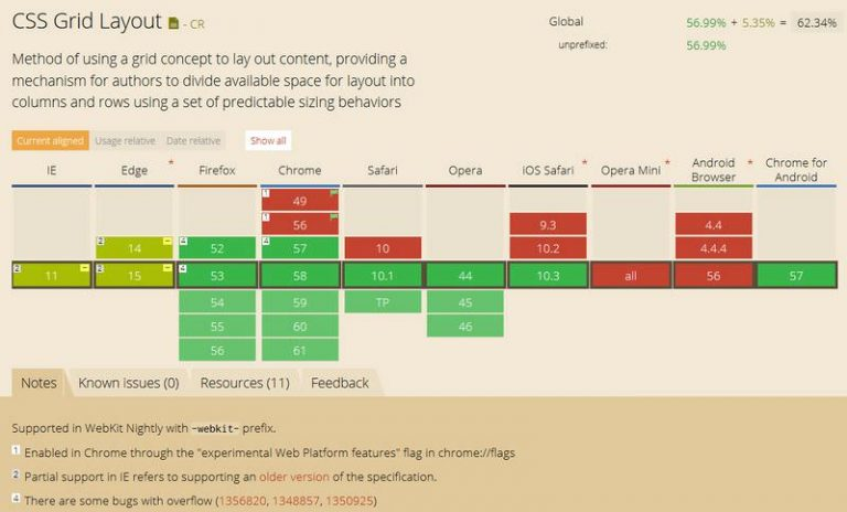 Руководство по CSS Grid Layout Fr Unit
