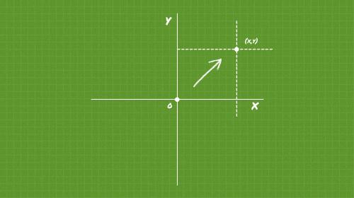 CSS3 2D трансформации