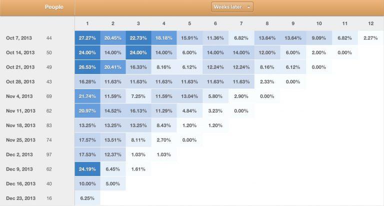 Как выполнить когортный анализ с помощью Google Analytics [Guide]