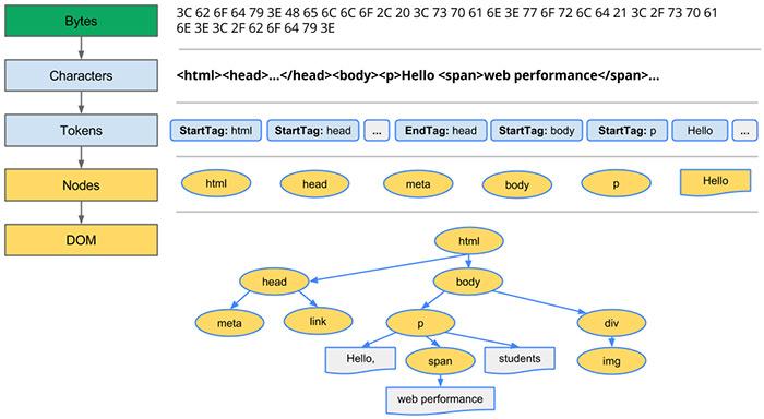 Руководство для начинающих по объектной модели CSS (CSSOM)