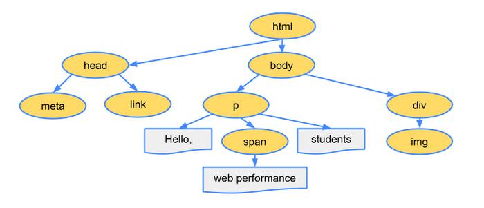 15 методов JavaScript для управления DOM для веб-разработчиков