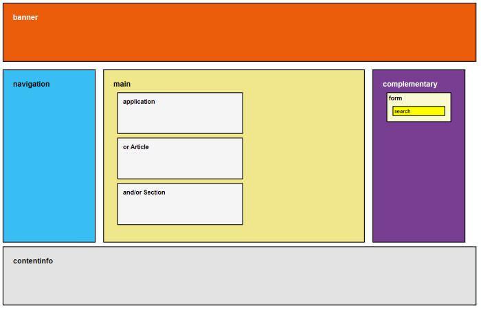 Взгляд в будущее: доступность веб-стандартов ARIA и приложений HTML