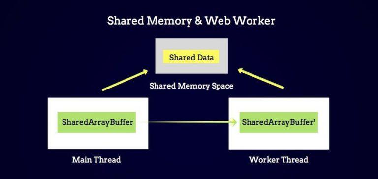 Введение в общую память в JavaScript