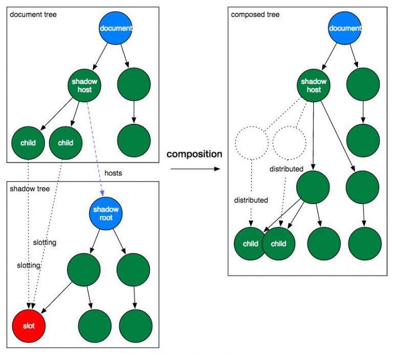 Как использовать HTML и с Shadow DOM