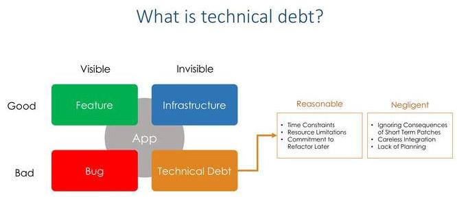 Как распознать и управлять долгом UX