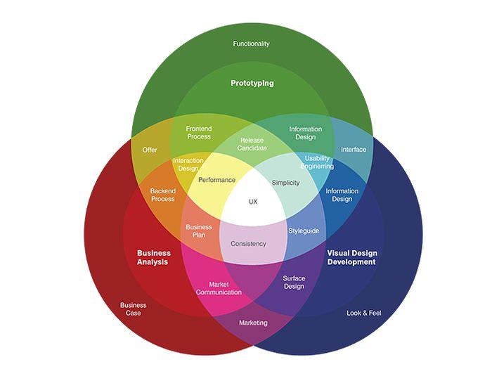UX в двух словах и что делают дизайнеры пользовательского опыта