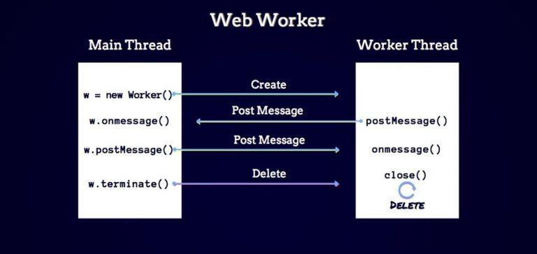 Введение в API Web Workers JavaScript