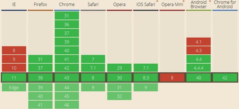 Как использовать MutationObserver API для изменений узла DOM