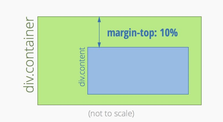 Расчет процентной маржи в CSS