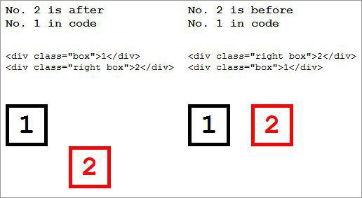 CSS Float объяснил пять вопросов