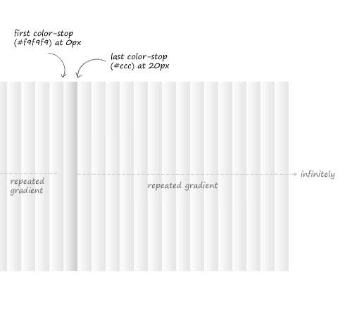 CSS3 Повторяющиеся градиенты [CSS3 Tips]