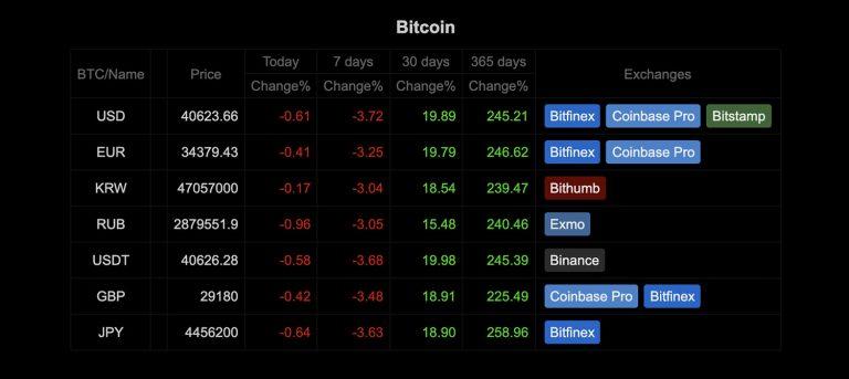 5 веб-сайтов для отслеживания обменных курсов биткойнов в реальном времени