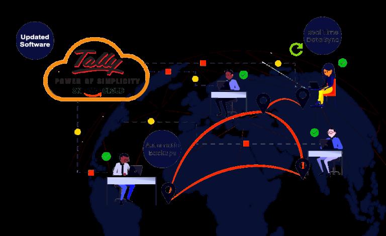 Удаленный доступ к счетчику – 5 способов доступа к счетчику из удаленного места